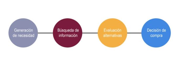 Gráfico sobre el proceso de decisión de compra