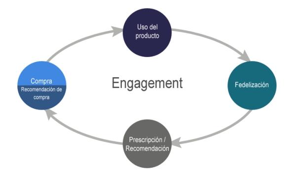 En engagement en las redes sociales