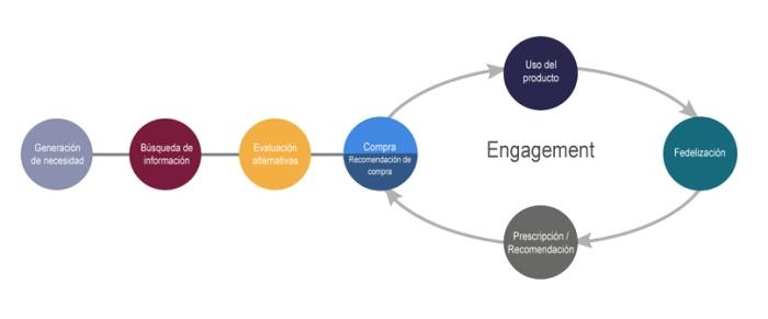 Unión del proceso de compra y el engagement