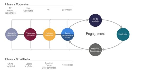 Generación de tendencias de compra por las redes sociales