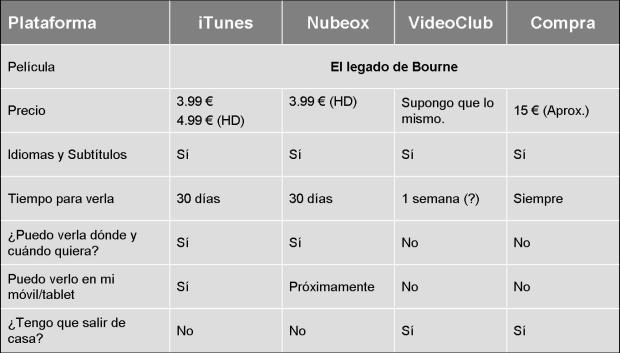 Comparativa entre alquileres y compra de películas.