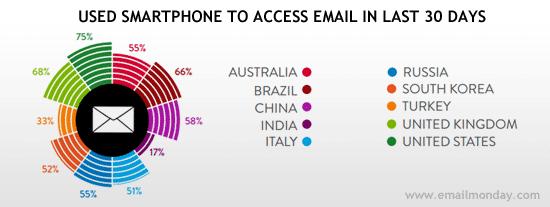 """Nielsen – """"The mobile Consumer"""" (Feb 2013)"""