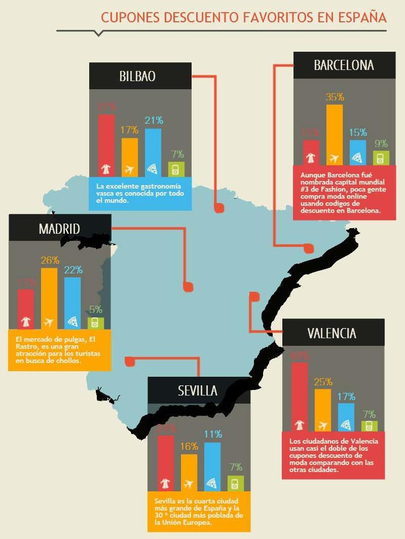 Diferencia entre ciudades en el uso de cupones