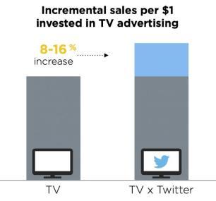 Resultados obtenidos por Twitter TV ad targeting
