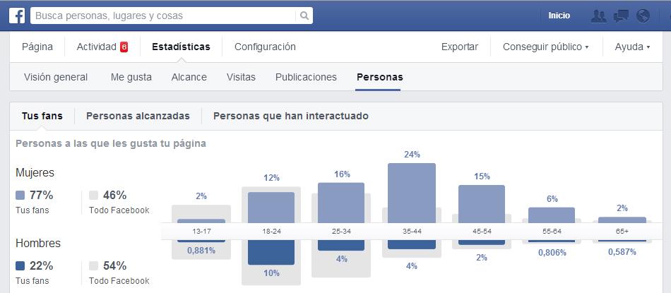 Distribución de fans de la página de Facebook de Thermomix México