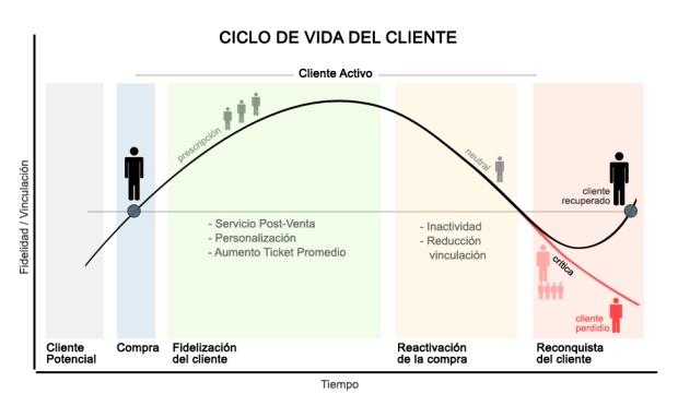 Ciclo de vida del cliente.jpg