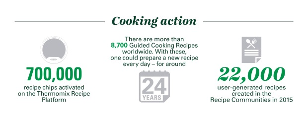 Cooking Actions in Thermomix Platforms
