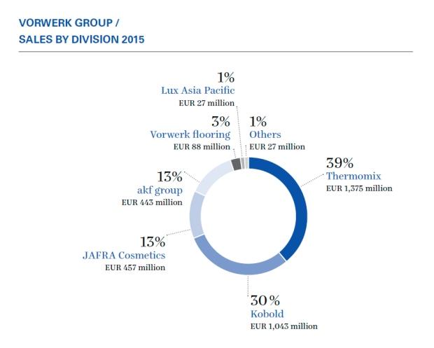 Vorwerk Results 2015.jpg