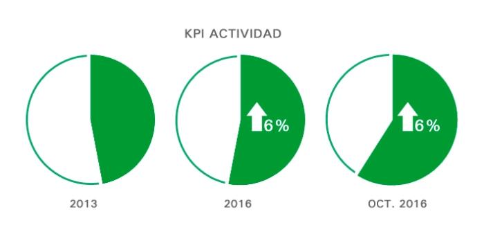 kpi-actividad