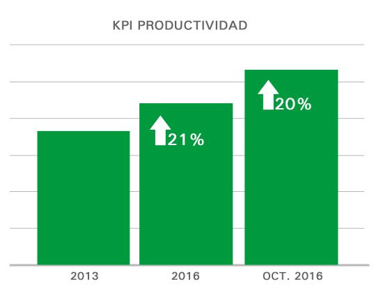 kpi-productividad