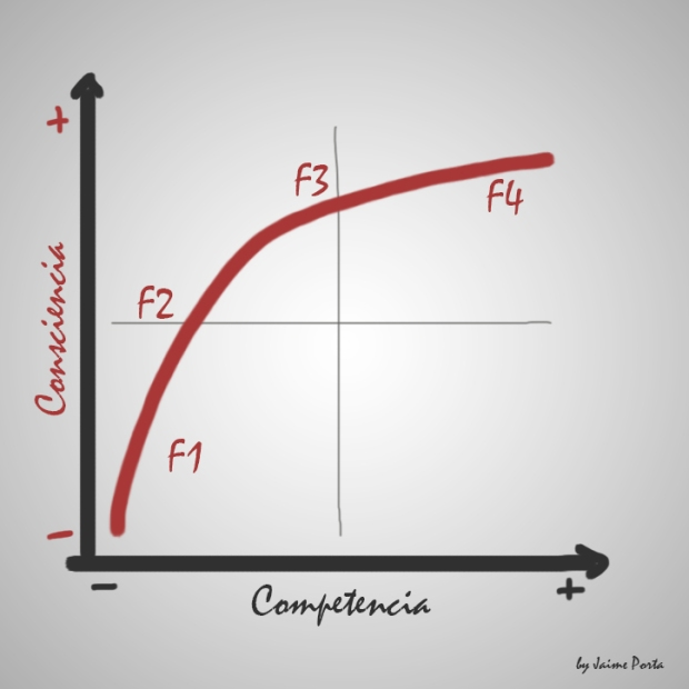 Gestion de competencias y conocimiento