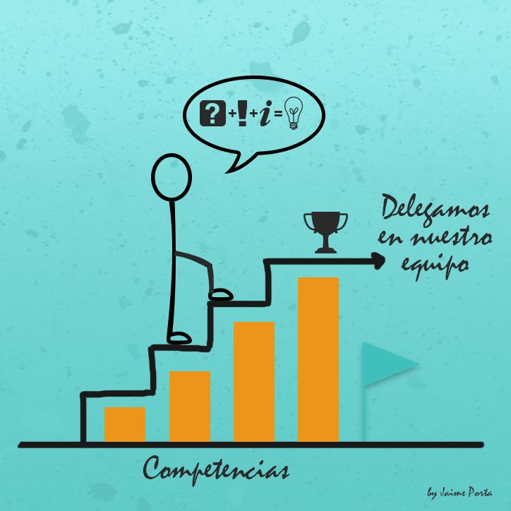 Gestion de competencias, evolución del empleado y delegacion de responsabilidades