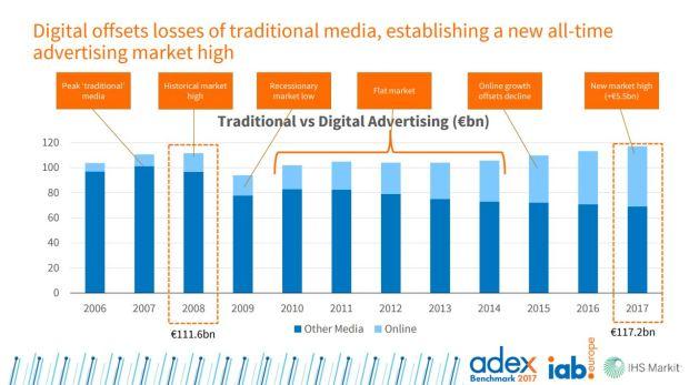 Publicidad en medios digitales vs tradicionales