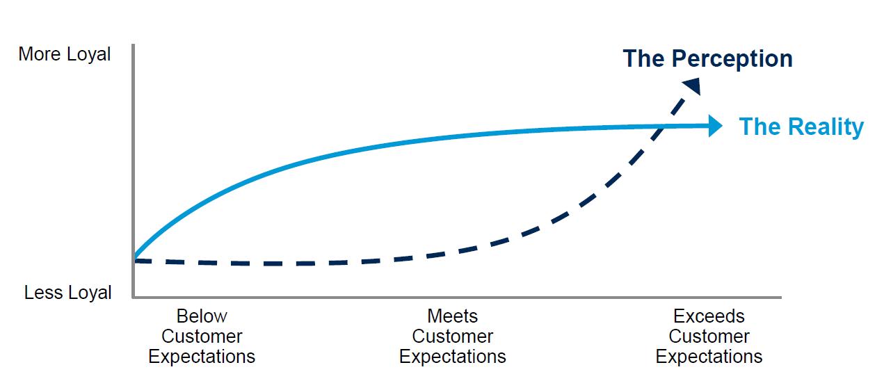 Análisis de la fidelización del cliente.